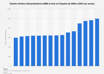 España: salario mínimo interprofesional mensual 2008-2019