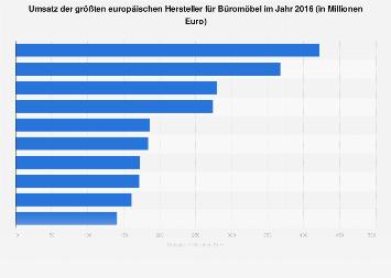 Umsatz der größten europäischen Hersteller für Büromöbel 2016