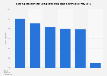 Leading occasions for using carpooling apps in China 2015