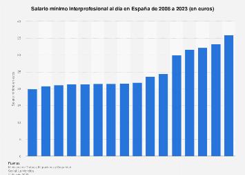 España: salario mínimo interprofesional al día 2008-2015