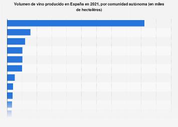Vino producido por comunidad autónoma en España en 2016