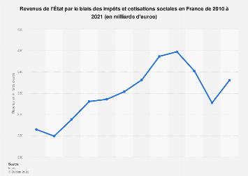 Revenus de l'État via les impôts et cotisations sociales en France 2010-2018