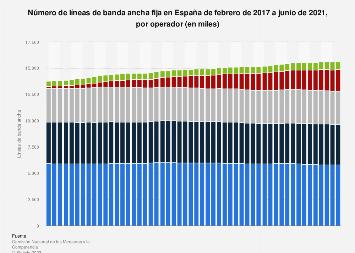 Número mensual de líneas de banda ancha fija por operador España 2016-2017