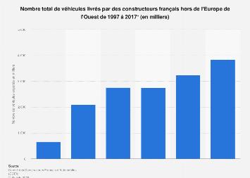 Livraisons de véhicules français hors de l'Europe des 17 1997-2017