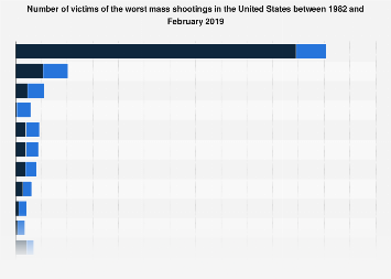 Worst mass shootings in the U.S., as of November 2017