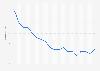 Porcentaje de consumidores semanales de brandy/coñac en España entre 1998 y 2016