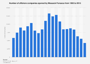 Number of offshore companies created by Mossack Fonseca 1995-2015