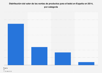 Porcentaje del valor de las ventas de productos para bebés España 2014 ebdb39dda071