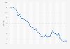 Tasa de desempleo en Andalucía T1 2013-T4 2018