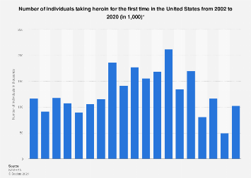 Individuals starting to consume heroin in the U.S. 2002-2017
