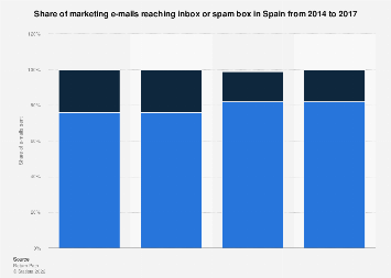 Inbox placement: share of e-mails reaching inboxes in Spain 2014-2017