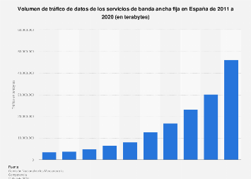 Tráfico anual de datos de los servicios de banda ancha fija España 2011-2016