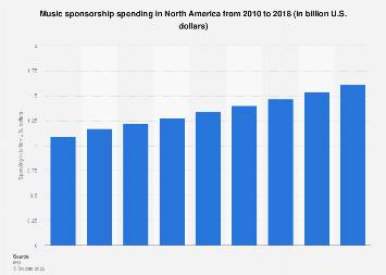 Music sponsorship spending in North America 2010-2017