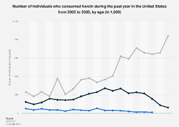 Individuals who consumed heroin during the past year in the U.S. 2002-2018, by age