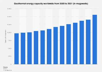 Worldwide capacity of geothermal energy 2007-2017