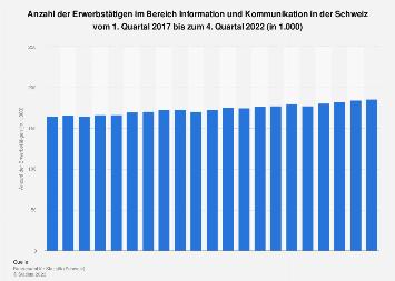 Erwerbstätige im Bereich Information und Kommunikation in der Schweiz bis Q3 2018
