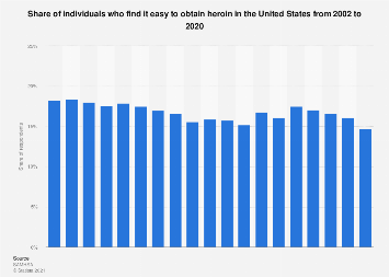 Individuals finding it easy to obtain heroin in the U.S. 2002-2018