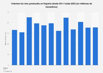 Producción de vino en España en 2011-2016