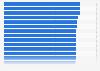 Ranking deutscher Unternehmen mit besten Kundenservice nach SES 2015