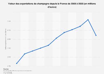Champagne : valeur des exportations en France 2010-2018