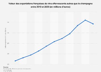 Valeur des exportations françaises de vins AOP effervescents 2010-2018