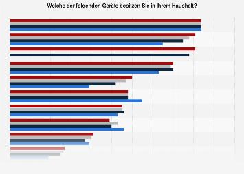 Umfrage zum Gerätebesitz für den Medienkonsum im Haushalt in Deutschland 2014-2018