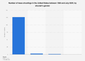Mass shootings in the U.S.: shooters by gender, as of February 2018