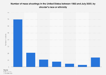 Mass shootings in the U.S.: shooters by race, as of February 2018