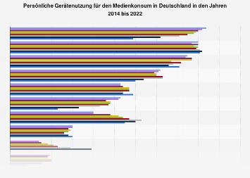 Umfrage zur persönlichen Gerätenutzung für den Medienkonsum in Deutschland 2014-2018