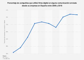 Empresas que usaron firma digital en sus comunicaciones en España 2009-2017