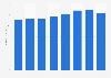Dépenses moyennes des visiteurs à Disneyland Paris 2010-2016