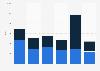 Unwrought and wrought cobalt export volume United Kingdom (UK) 2009-2014