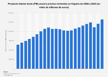 Producto interior bruto (PIB) anual en España 2008-2018
