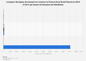 Longueur des lignes de transport public en France 2012-2014