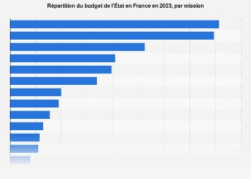 Postes de dépenses du budget de l'État en France 2019
