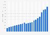 Anzahl der Point of Sale-Terminals in Italien bis 2017