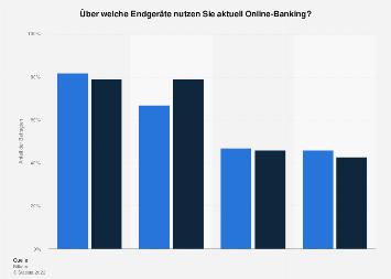 Umfrage nur Nutzung von Online-Banking nach Endgeräten in Deutschland 2017