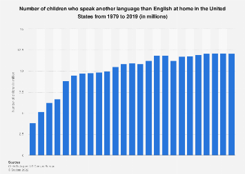 U.S. - children who speak another language than English at home 1979-2017