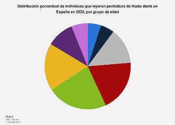 Porcentaje de lectores de periódicos por edad España 2018