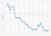 Tasa de desempleo en el País Vasco T1 2013-T4 2018