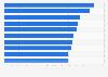 Países de la UE con mayor tasa de equipos desinfectados en el T4 de 2015