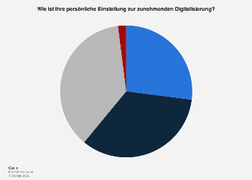 Persönliche Einstellung der Österreicher zur Digitalisierung 2019