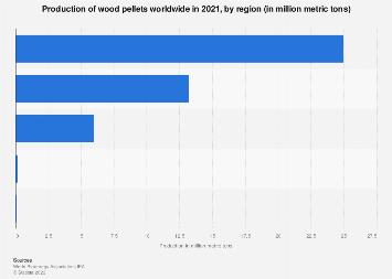 Global wood pellet production in selected regions 2016