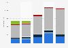 Titanium import value United Kingdom (UK) 2009-2014