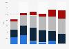 Titanium export volume United Kingdom (UK) 2009-2014
