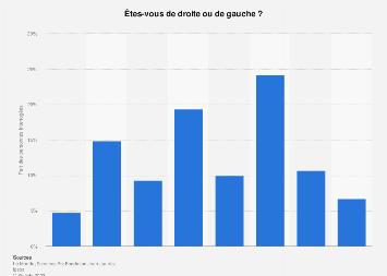 L'auto positionnement politique en France 2019