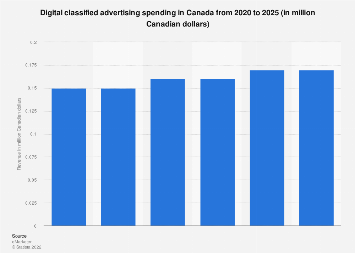 Canada: internet classified/directories advertising revenue 2005-2016