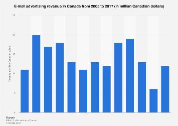 Canada: e-mail advertising revenue 2005-2016