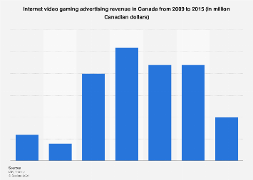 Canada: video gaming advertising revenue 2009-2015