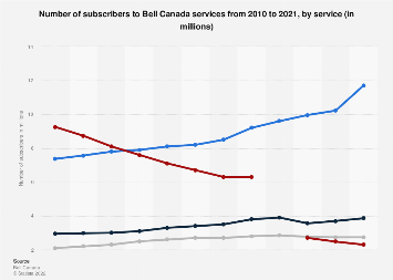 Bell Canada number of subscribers 2010-2016, by service